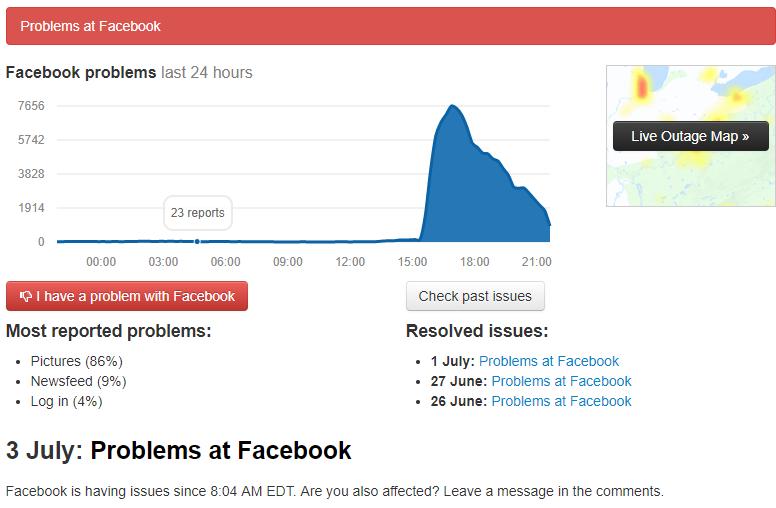 graf s prikazom poteškoća u radu facebooka
