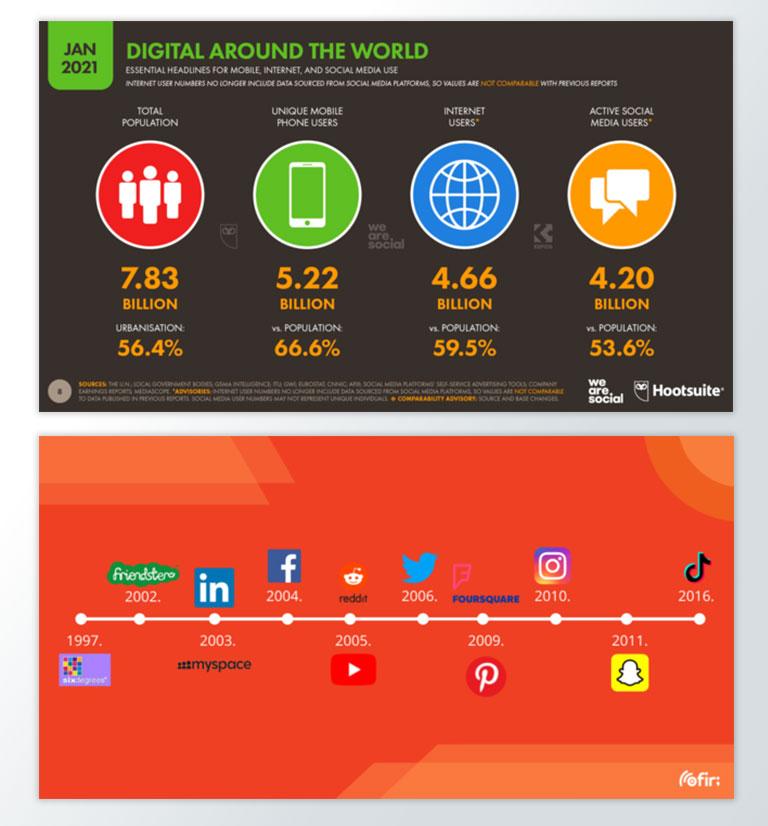 Povijest društvenih mreža - Timeline